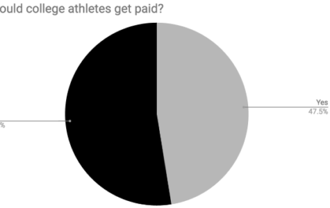 Voice up: Should college athletes be paid?