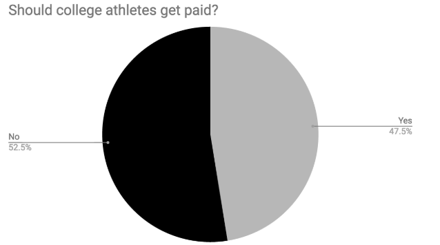 Voice+up%3A+Should+college+athletes+be+paid%3F
