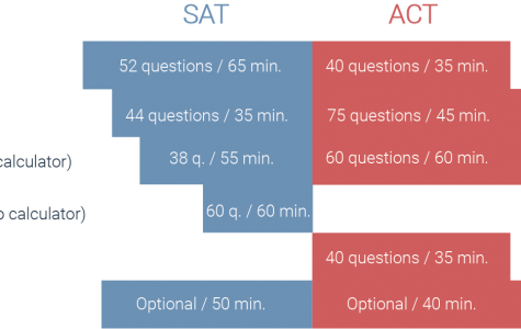 Which one is right for you-- The bar graph shows the differences between the SAT and ACT tests. Some students opt to take the ACT after the state-mandated SAT.