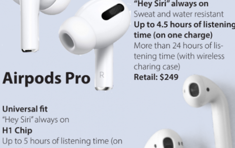 AirPods pro provide quality, but at a cost