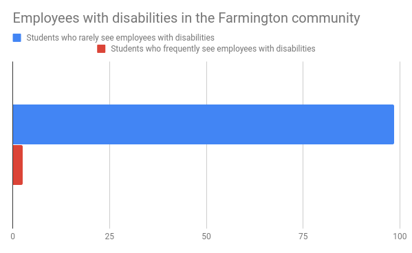 Youth in community-- Middle schoolers reflect on presence of disabled individuals in their community. 95.8% do not frequently see employers with disabilities. For young students with disabilities, lack of disabled workers in their community can lead them to doubt their abilities in a work environment.