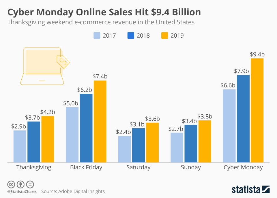 'Tis the Season-- Trends in data show that households annually have spent more money on holiday shopping during Thanksgiving through Cyber Monday, with 2019 bringing in 9.4 billion dollars on Cyber Monday alone. Cyber Monday is the most profitable day of the annual shopping weekend for companies.